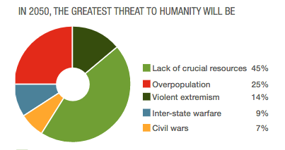 Poll result for 'in 2050, the greatest threat to humanity will be': 45% lack of crucial resources; 25% overpopulation; 14% violent extremism; 9% inter-state warfare; 7% civil wars