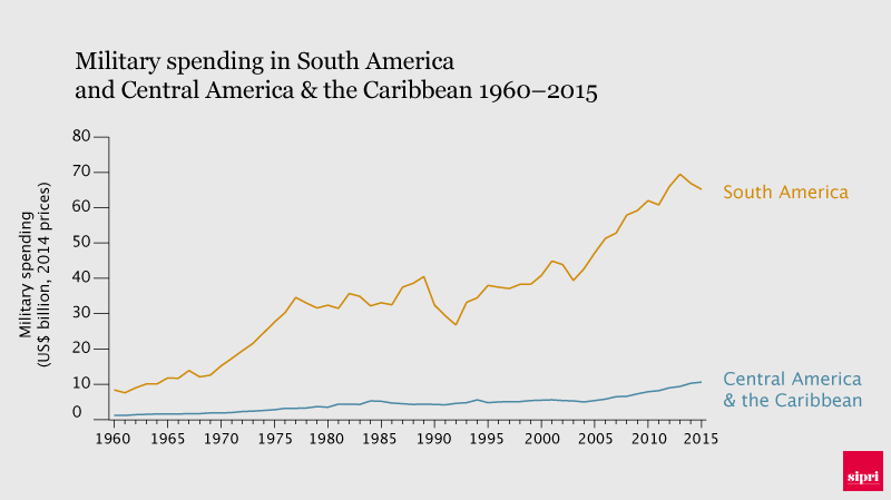 Military spending in South America 1960-2015