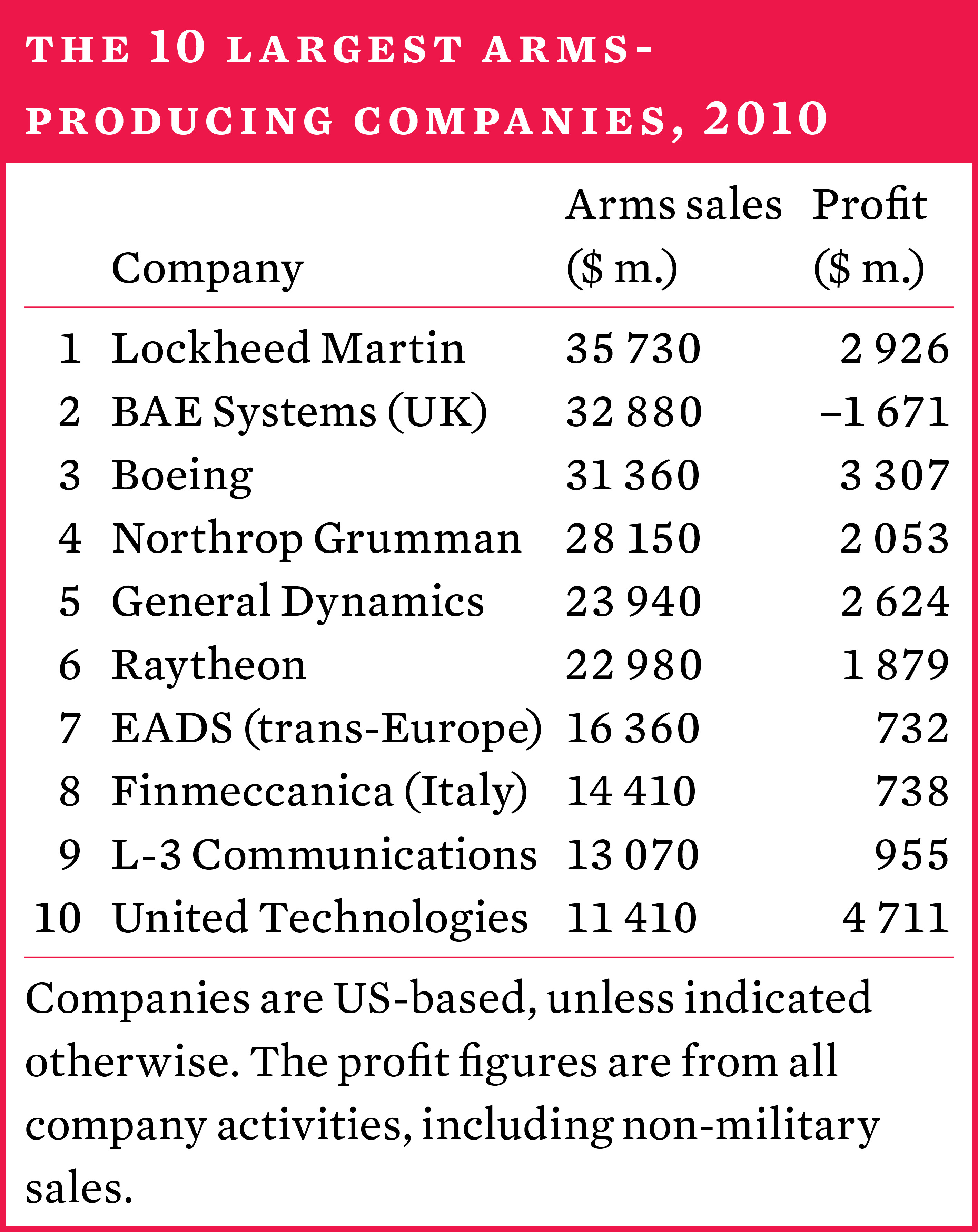 The 10 largest arms-producing companies, 2010