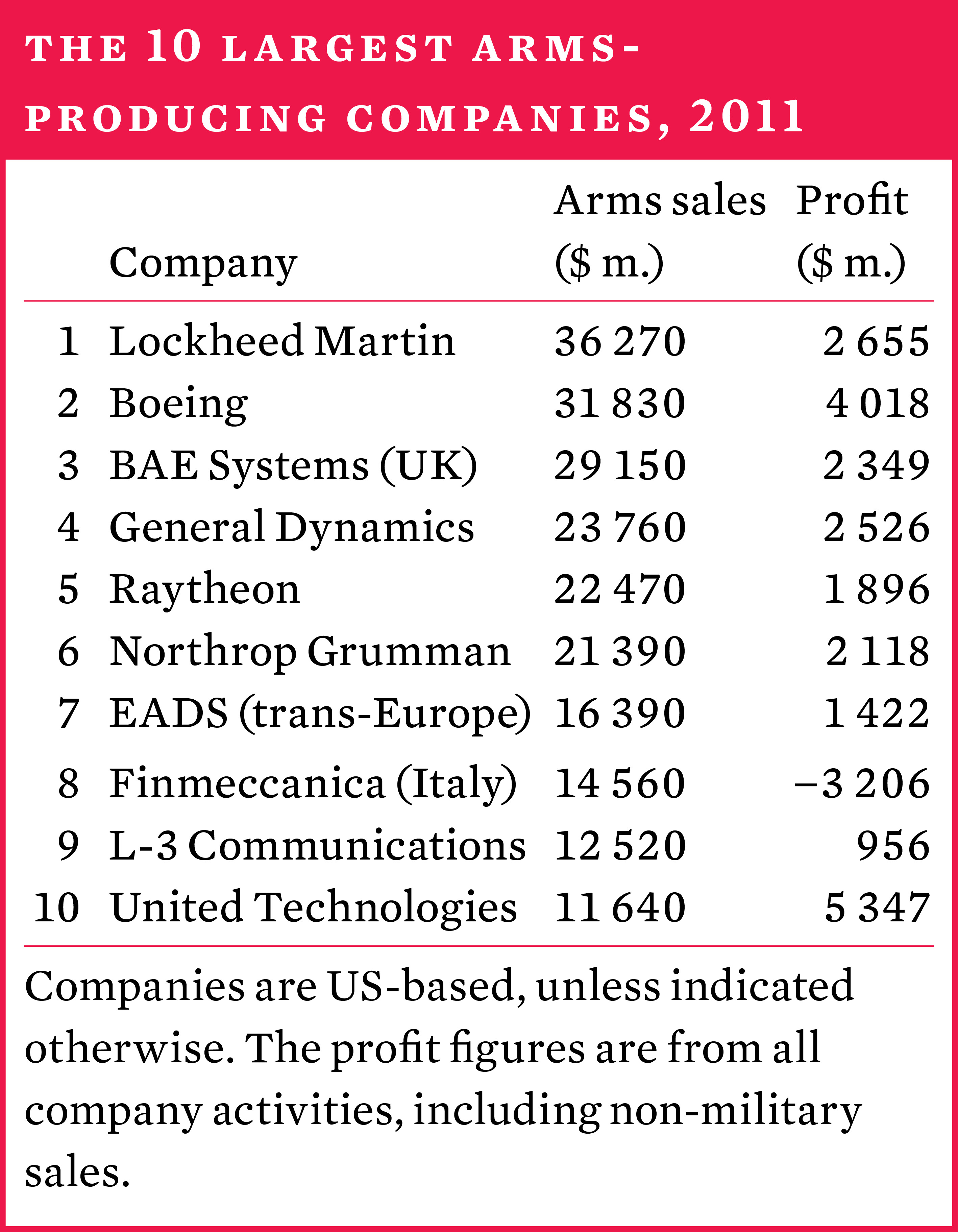 The 10 largest arms-producing companies, 2011