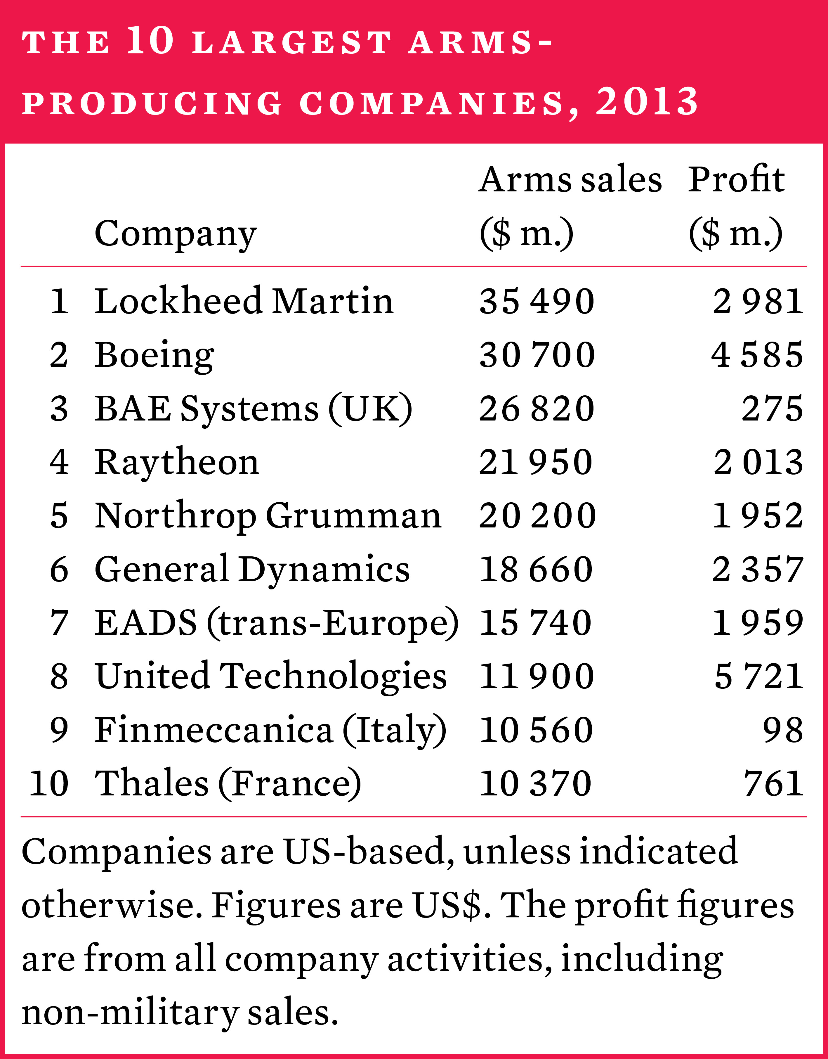 The 10 largest arms-producing companies, 2013