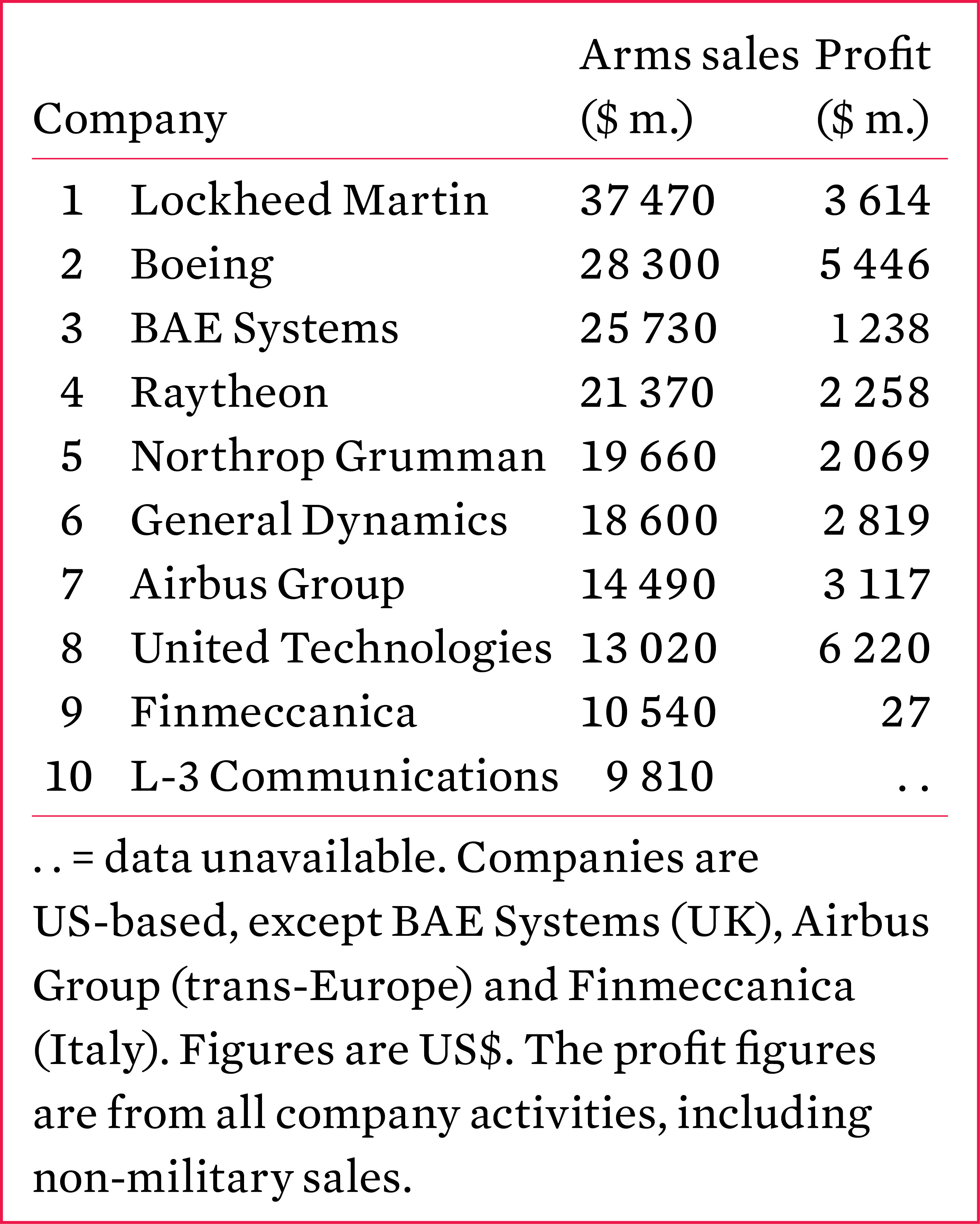 The 10 largest arms-producing companies, 2014