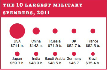 The 10 largest military spenders, 2011