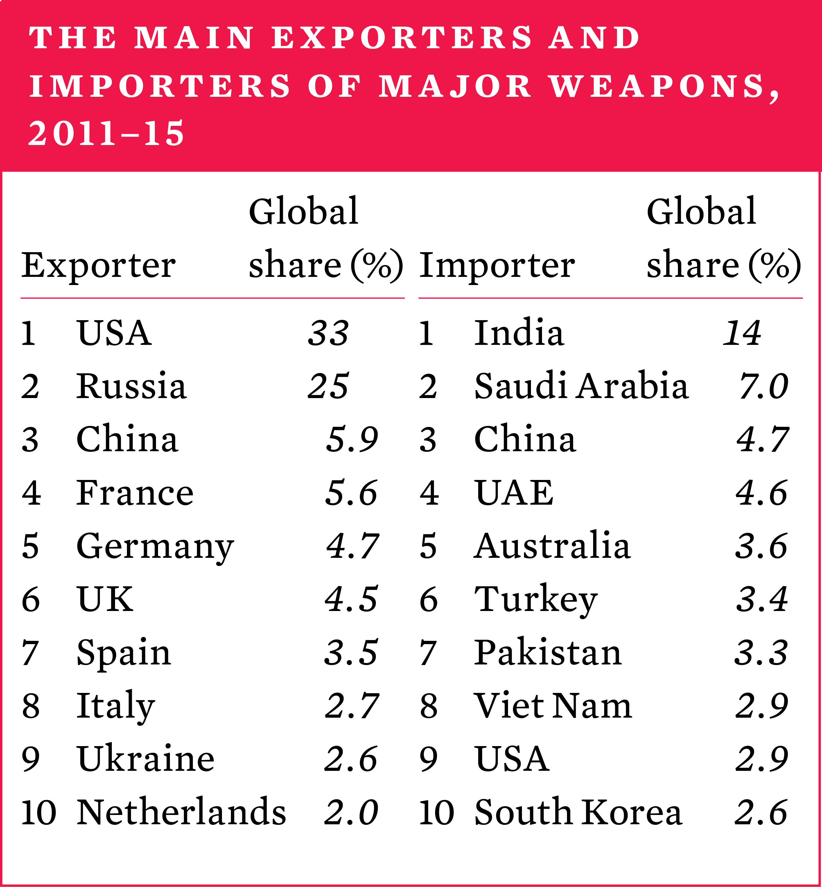 The main exporters and importers of major weapons, 2011–15.jpg