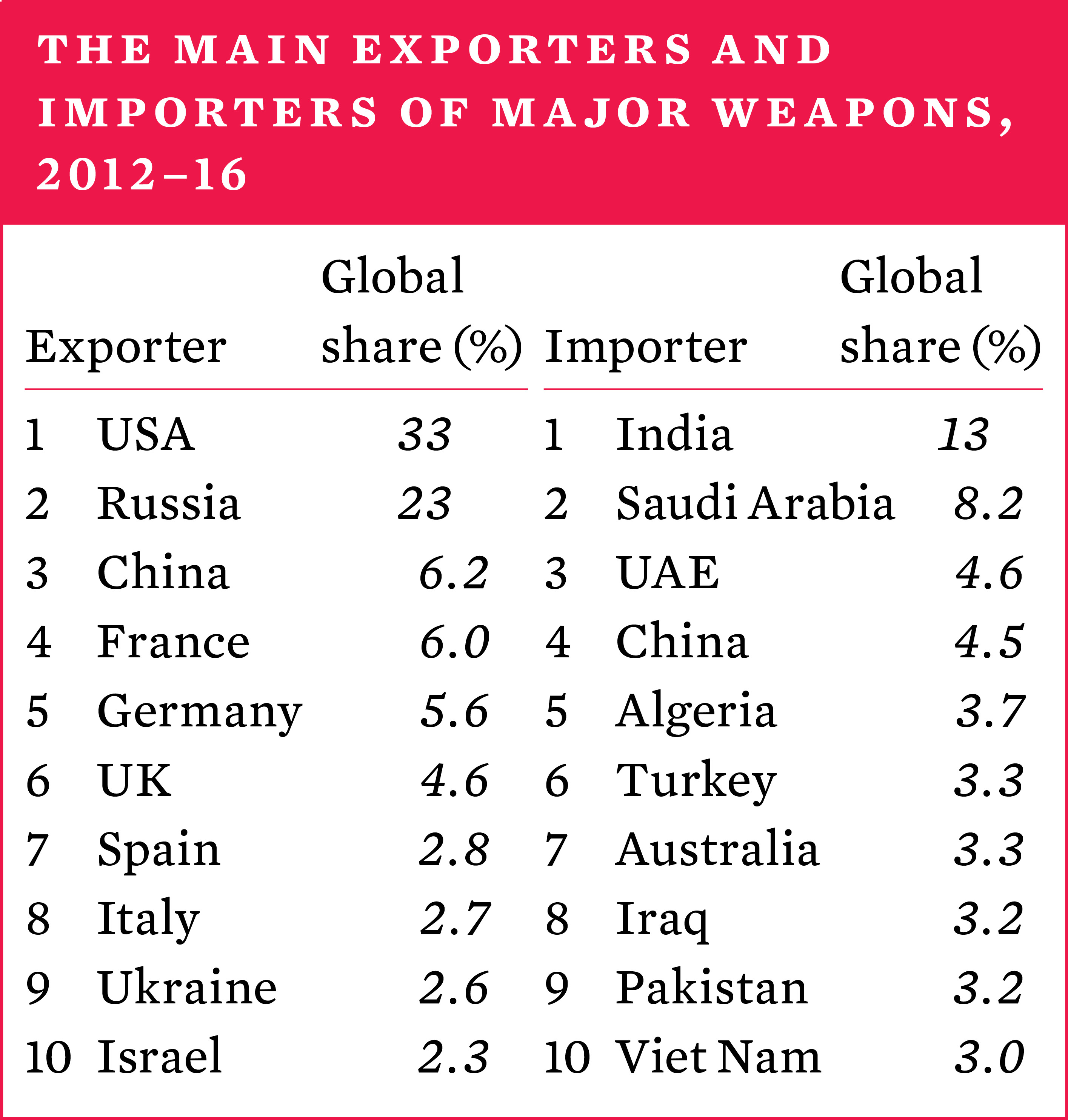 The main exporters and importers of major weapons, 2012-16
