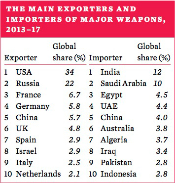 The main exporters and importers of major weapons, 2013-17