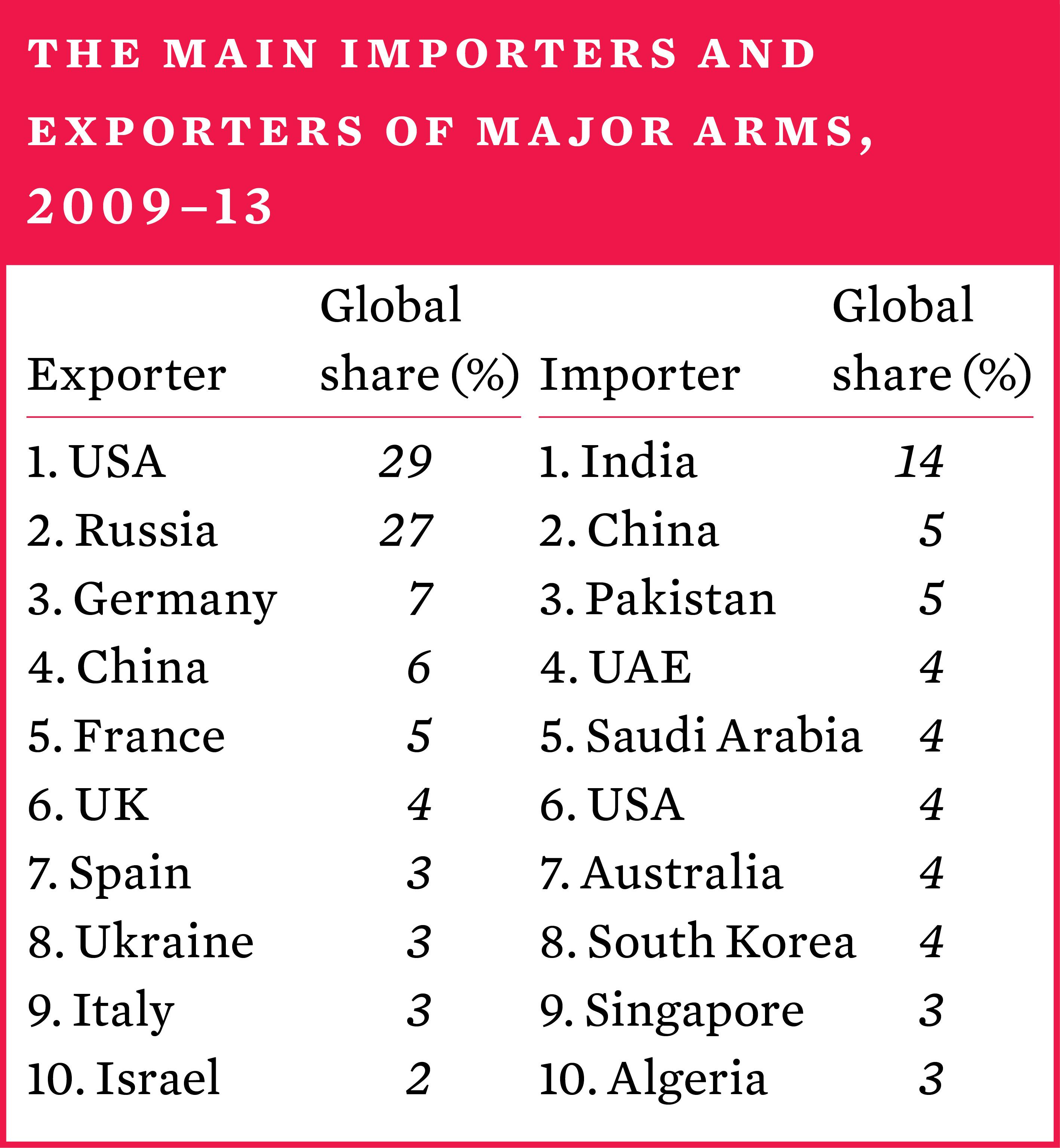 5  International arms transfers | SIPRI