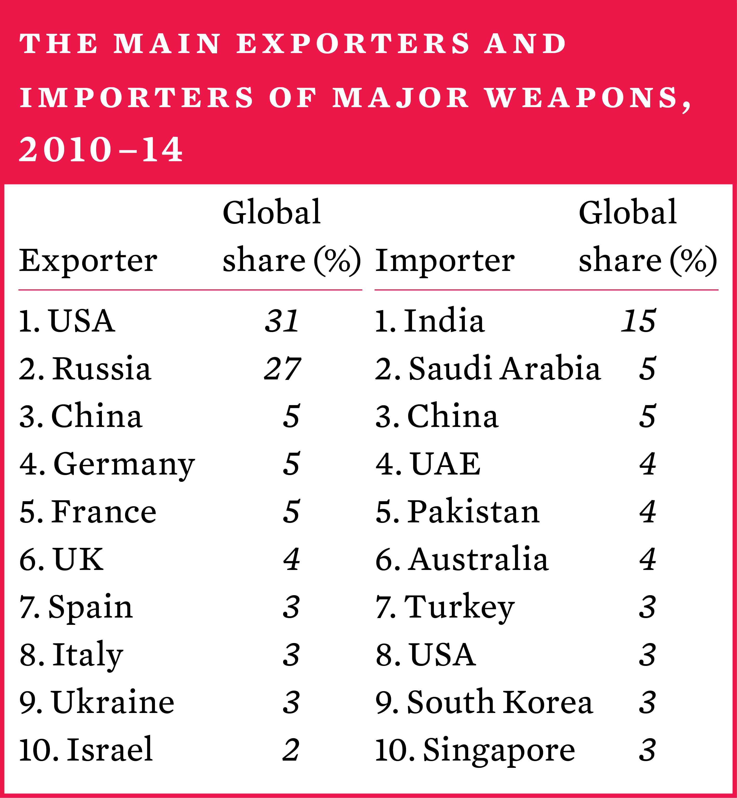 The main importers and exporters of major arms, 2010–14