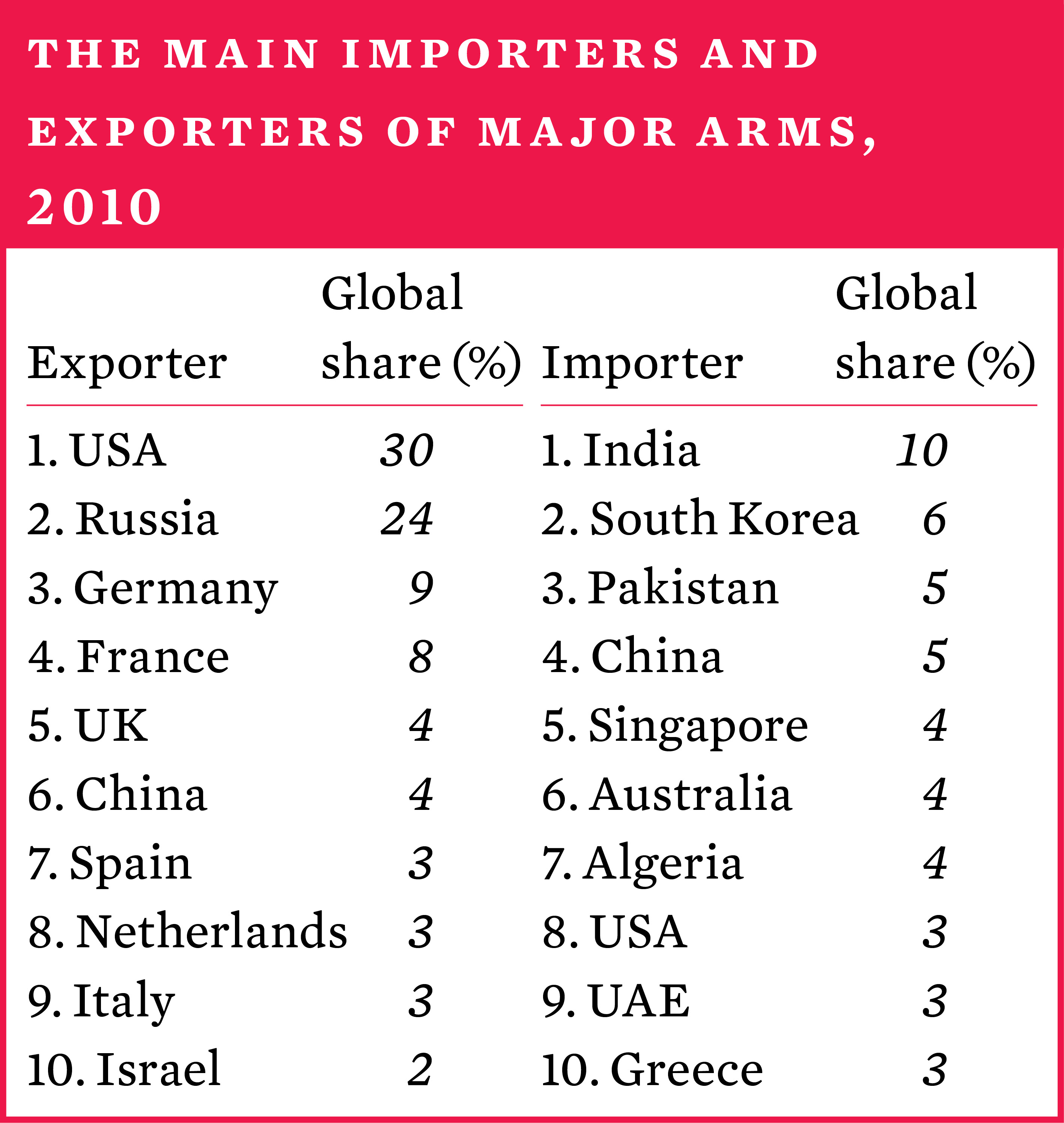 The main importers and exporters of major arms, 2010