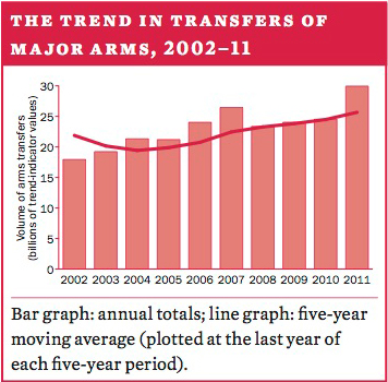 The trend in transfers of major weapons, 2002–11