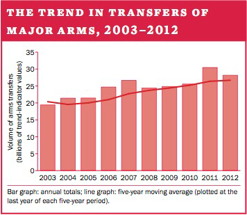 The trend in transfers of major weapons, 2003–2012