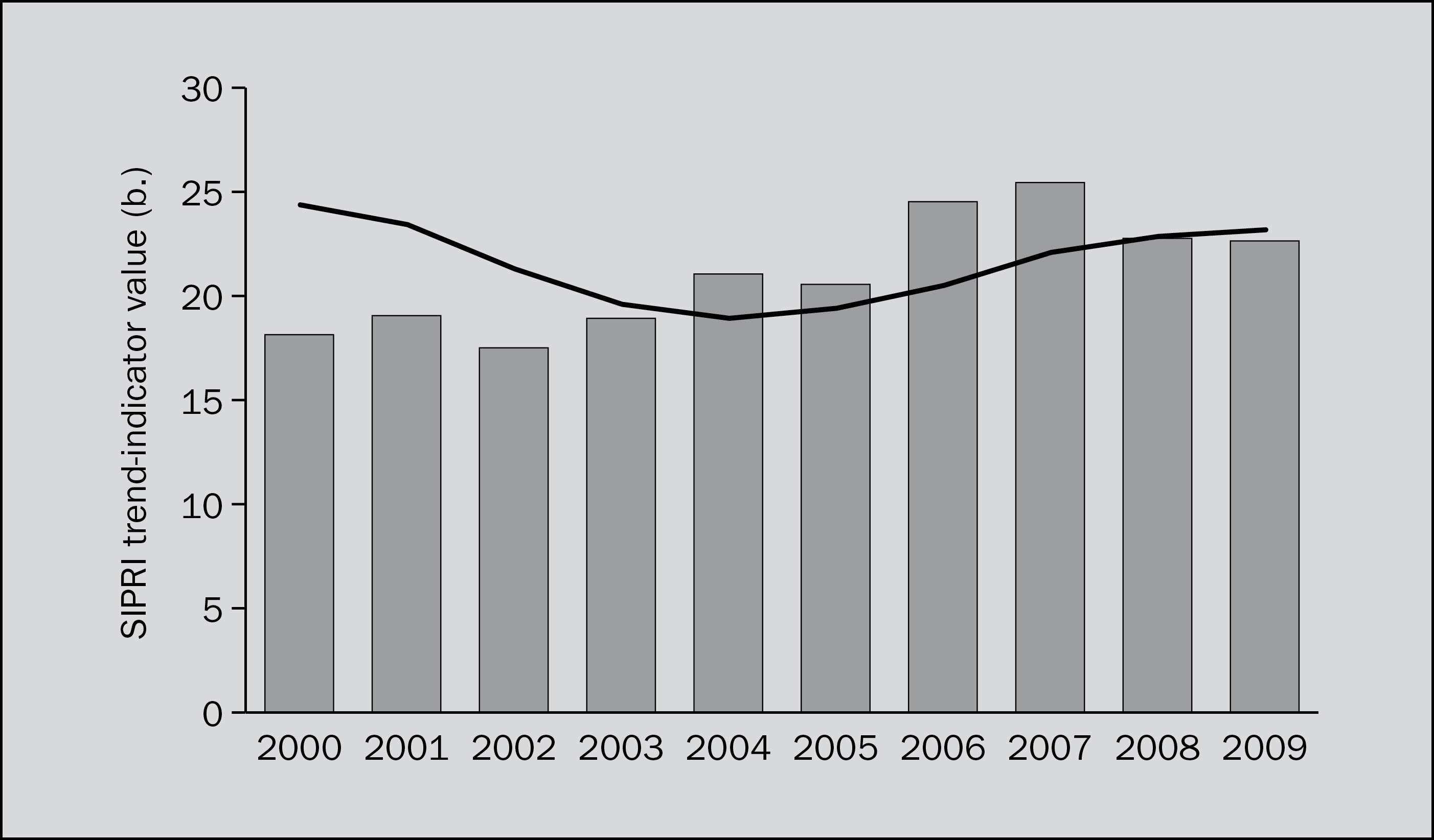The trend in transfers of major conventional weapons, 2000–2009