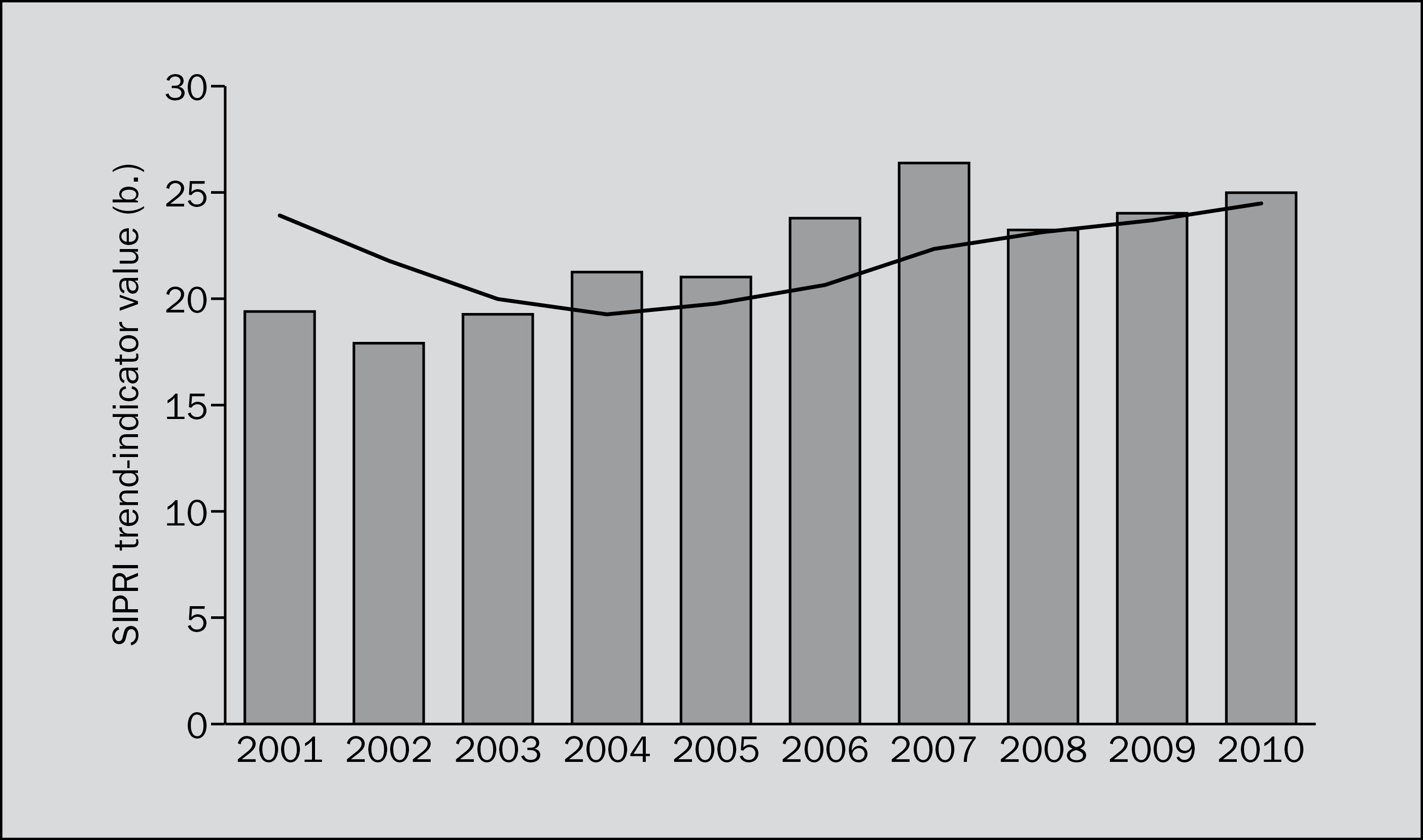 The trend in transfers of major conventional weapons, 2001–10