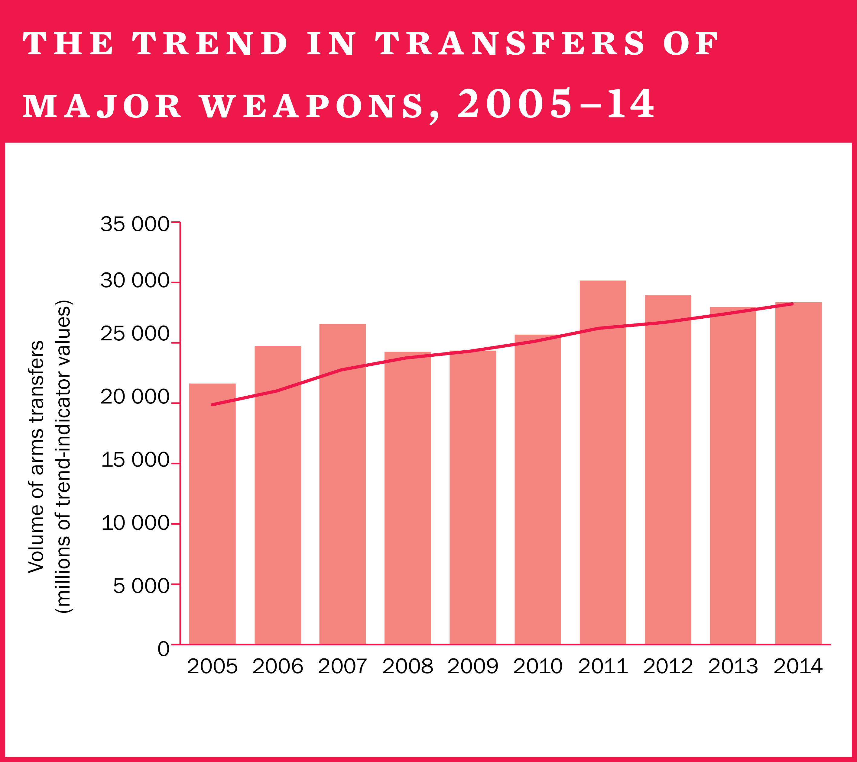 The trend in transfers of major weapons, 2005–14