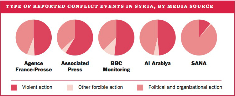 Type of reported conflict events in Syria, by media source