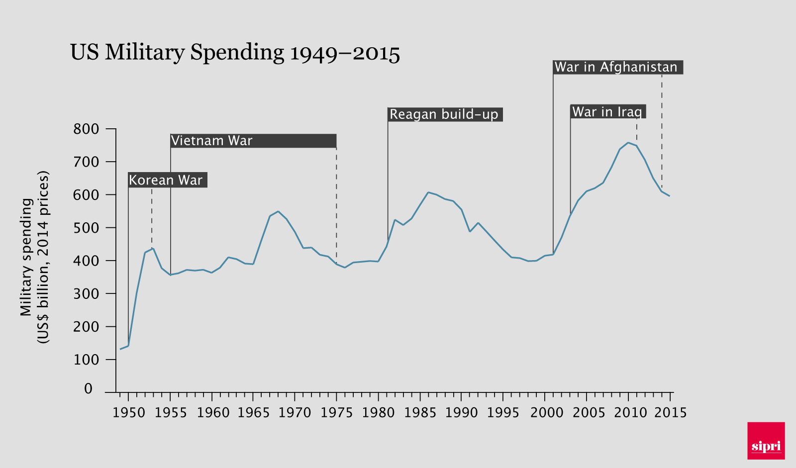 Graph of US military spending 1949-2015