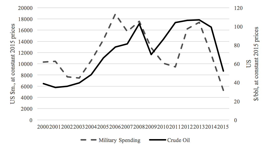 Venezuelan military spending and crude oil prices