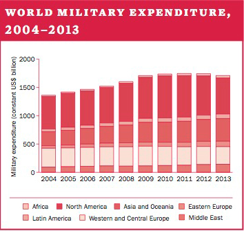World military expenditure, 2004-2013