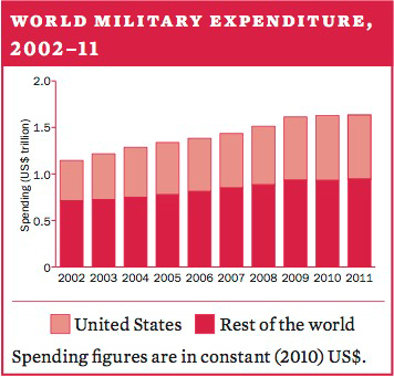World military expenditure, 2002–11