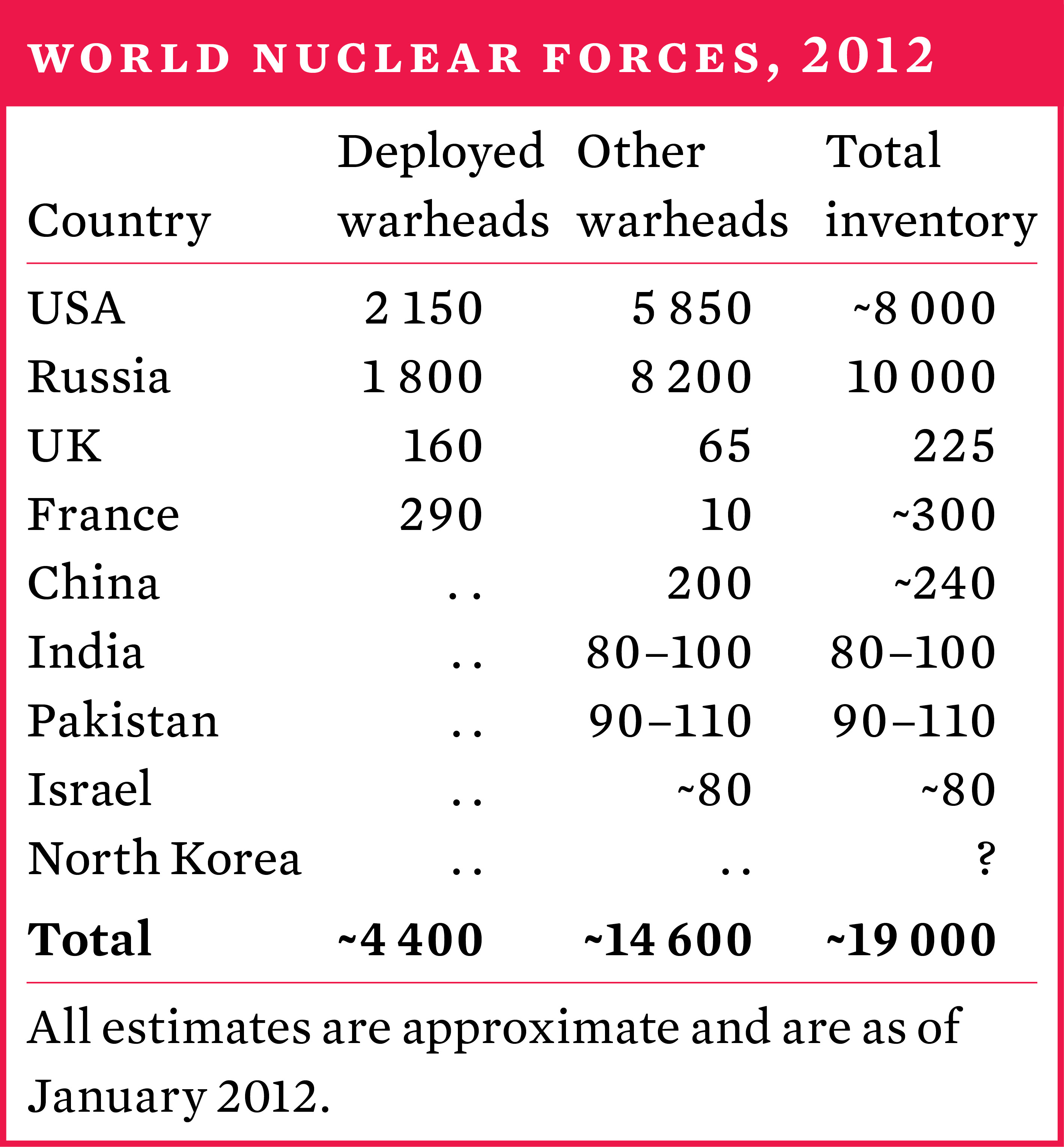 World nuclear forces, 2012