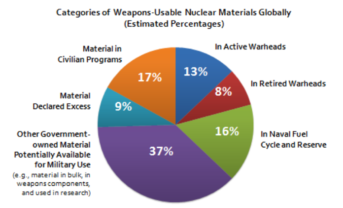 Weapons-usable nuclear materials