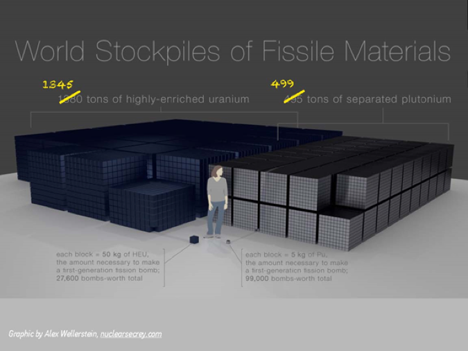 World stockpiles of fissile materials