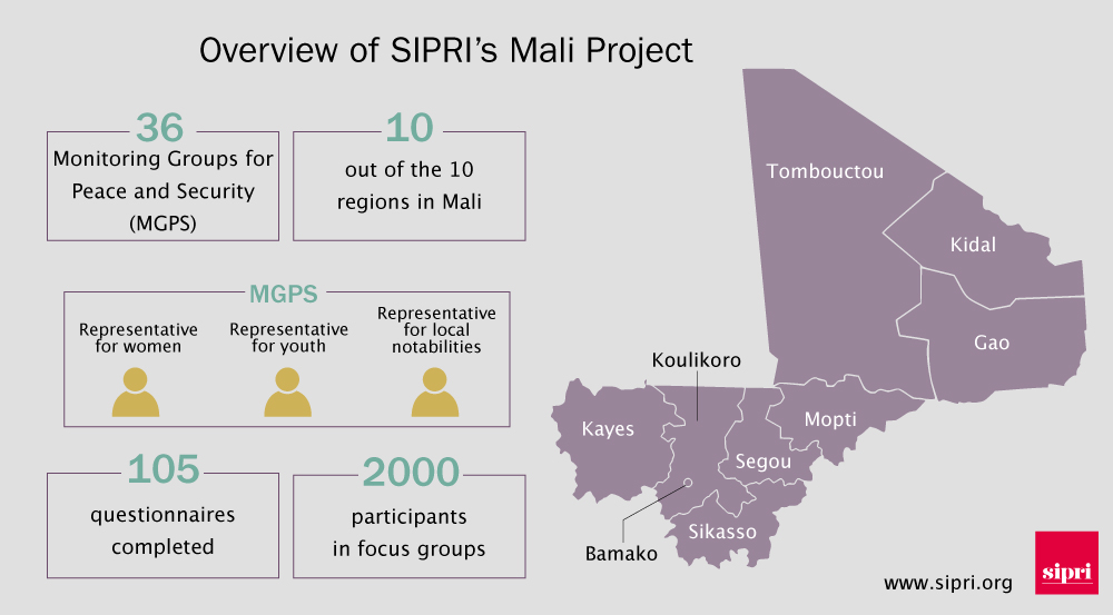 Infographic of Mali Project