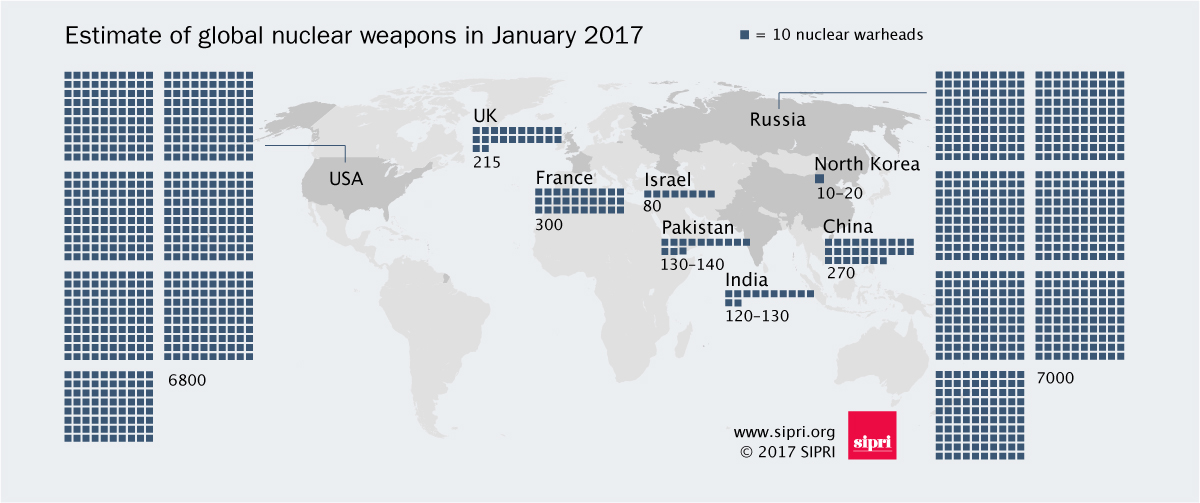 World Nuclear Forces 2017