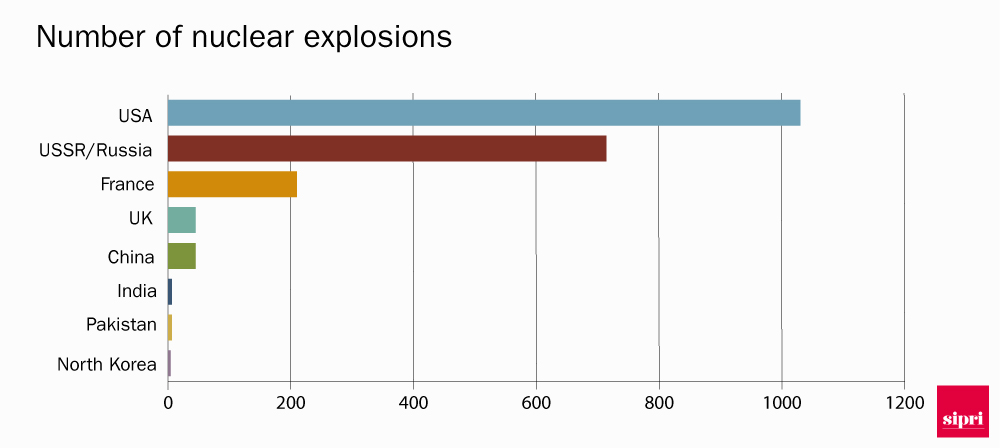 Bar chart showing nuclear tests by country, 1945-2016