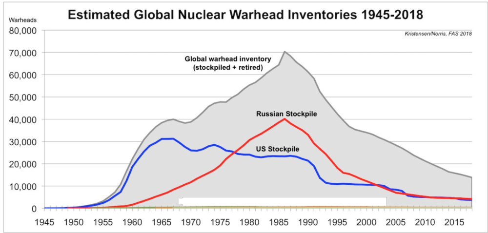 Estimated global nuclear warhead inventories, 1945–2018