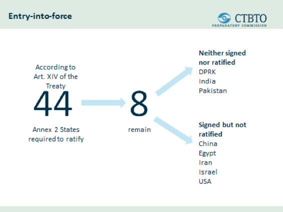 Summary of states and the CTBT. Graphic: CTBTO