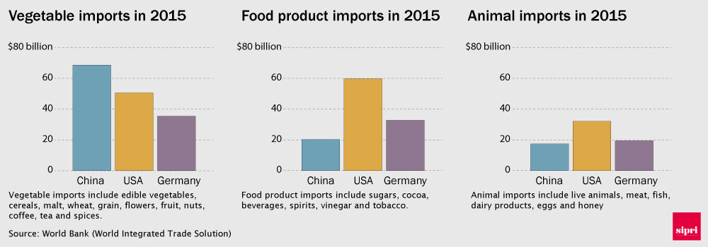 Chart showing vegetable, food products, and animal imports to China, the USA and Germany in 2015