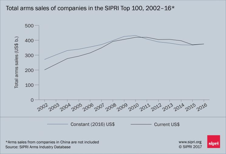 Total arms sales of companies in the SIPRI Top 100, 2002–2016