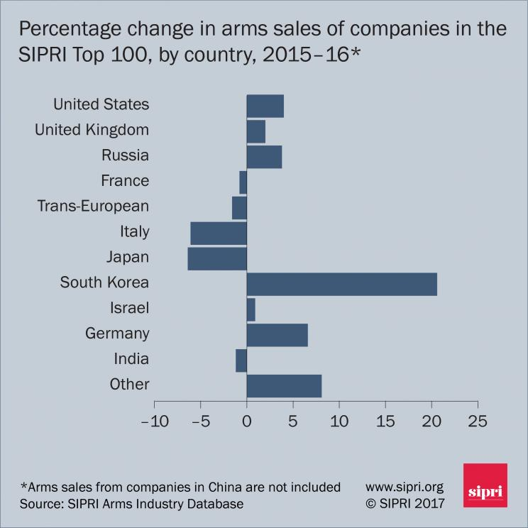 Arms production | SIPRI