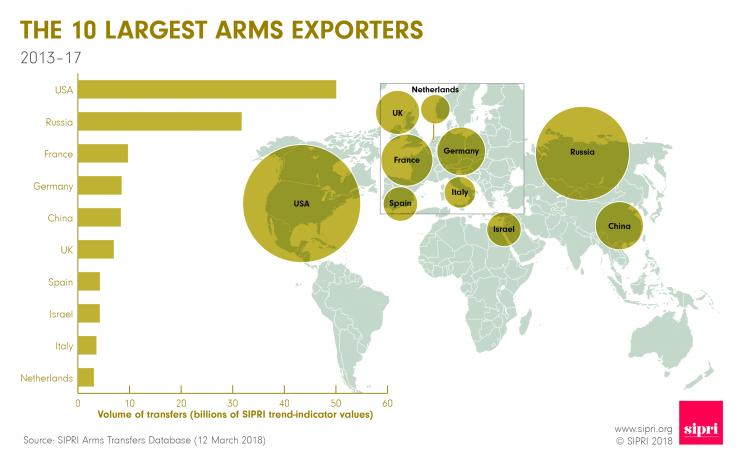 The 10 largest arms exporters 2013-17