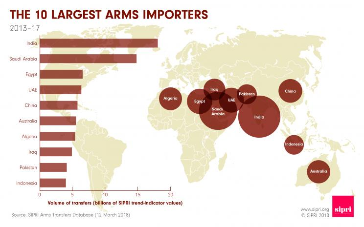 The 10 largest arms importers 2013-17