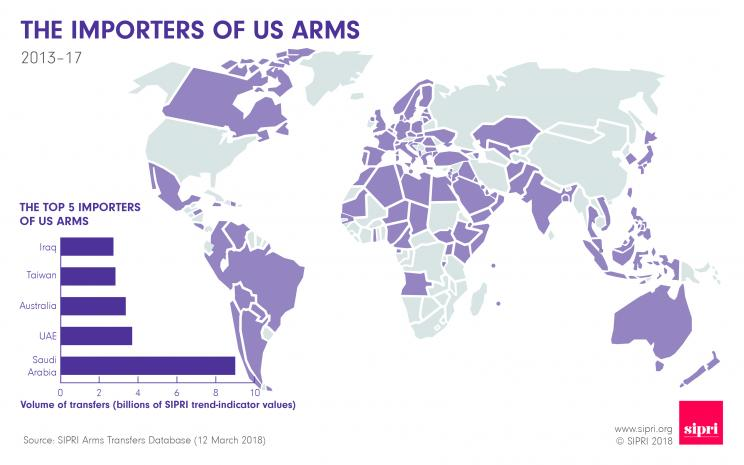 The importers of US arms 2013-17