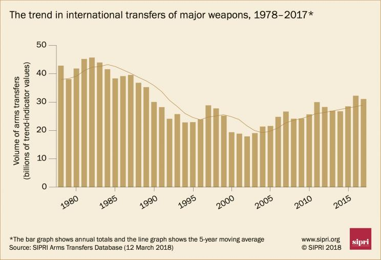 The trend in international transfers of major weapons, 1978-2017