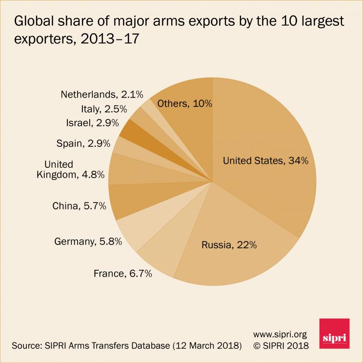 Global share of major arms exports by the 10 largest exporters, 2013-17