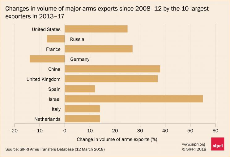 Changes in volume of major arms exports since 2008-12 by the 10 largest exporters in 2013-17