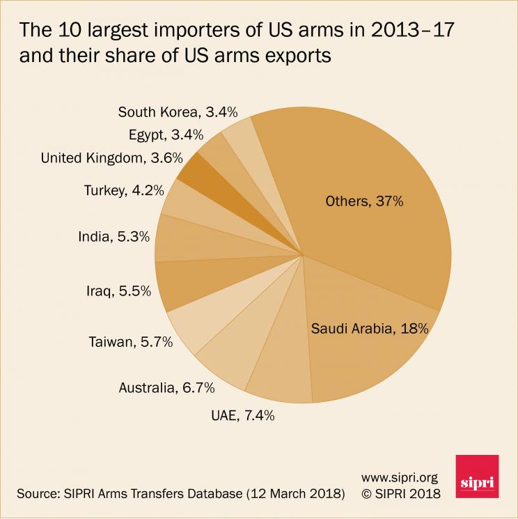 The 10 largest importers of US arms in 2013-17 and their share of US arms exports