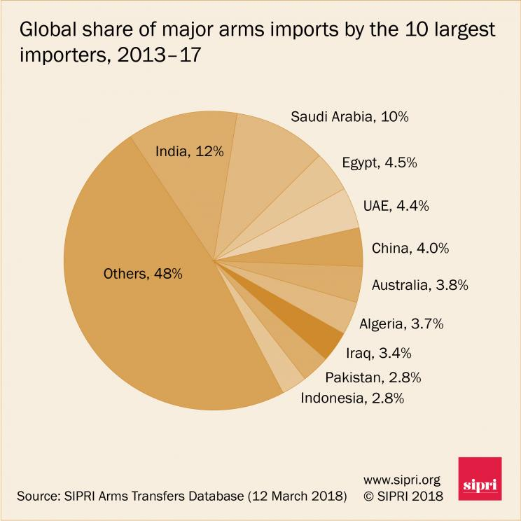 Global share of major arms imports by the 10 largest importers, 2013-17