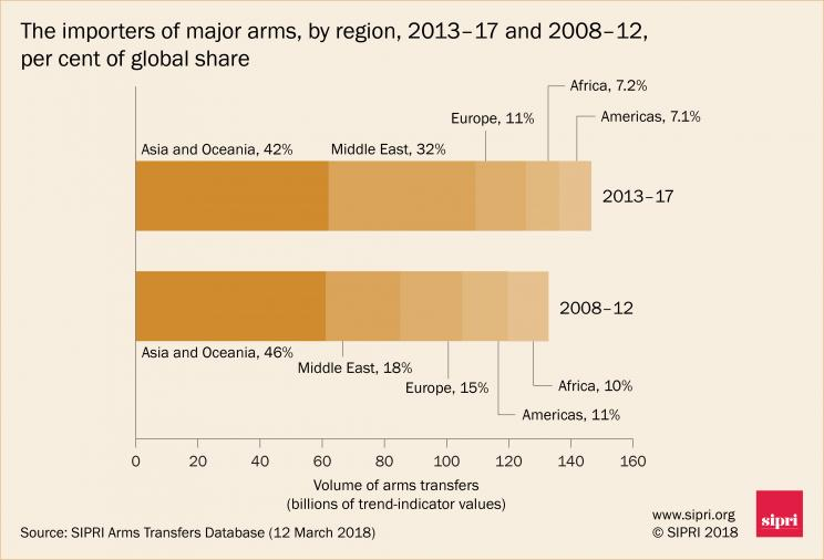The importers of major arms, by region, 2013-17 and 2008-12, per cent of global share
