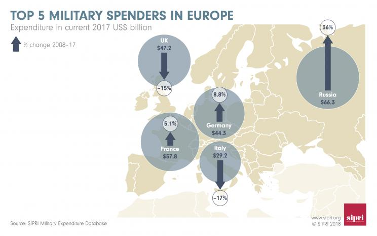 Top 5 military spenders in Europe