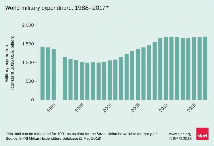 World military expenditure 1988–2017