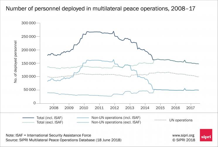Number of personnel deployed in multilateral peace operations, 2008–17