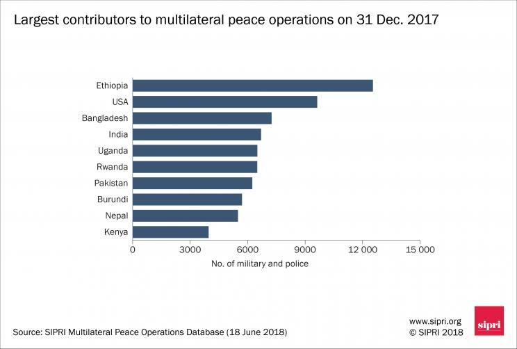 Largest contributors to multilateral peace operations on 31 Dec. 2017