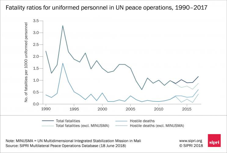 Fatality ratios for uniformed personnel in UN peace operations, 1990–2017