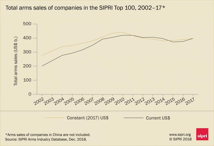 Total arms sales of companies in the SIPRI Top 100, 2002–17