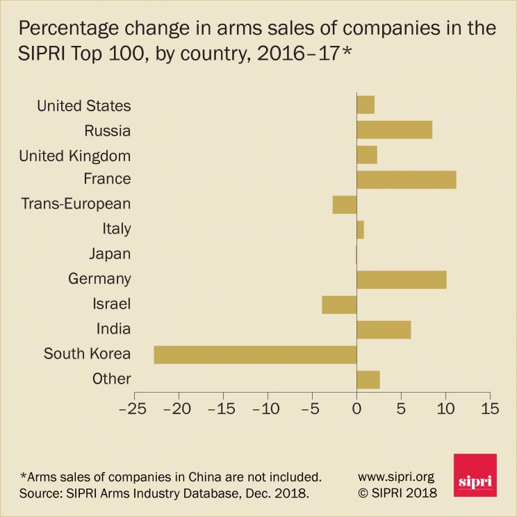 Percentage change in arms sales of companies in the SIPRI Top 100, by country, 2016–17